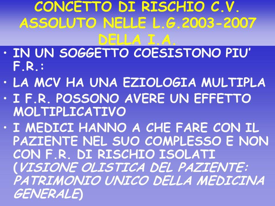 CONCETTO DI RISCHIO C.V. ASSOLUTO NELLE L.G.2003-2007 DELLA I.A.