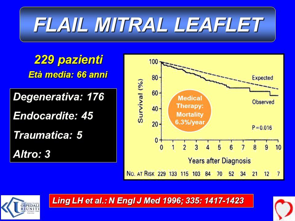FLAIL MITRAL LEAFLET 229 pazienti Degenerativa: 176 Endocardite: 45