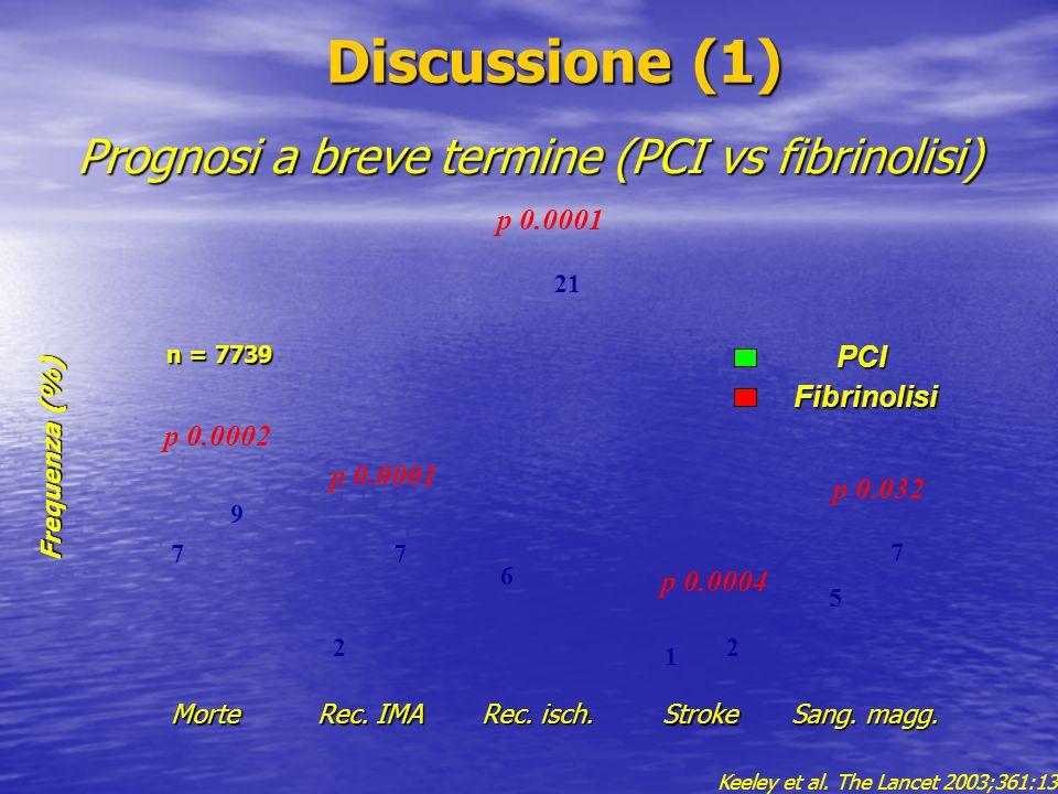 Prognosi a breve termine (PCI vs fibrinolisi)
