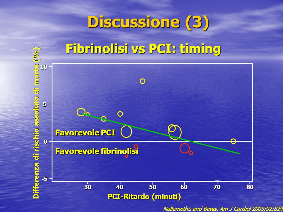 Fibrinolisi vs PCI: timing