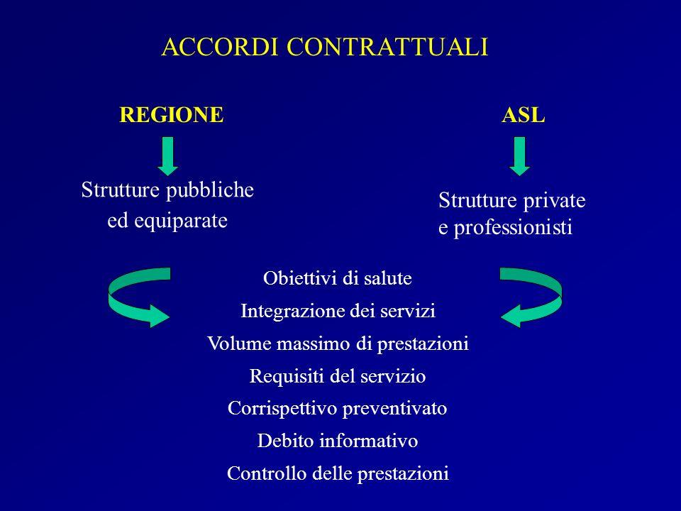 ACCORDI CONTRATTUALI REGIONE ASL Strutture pubbliche ed equiparate