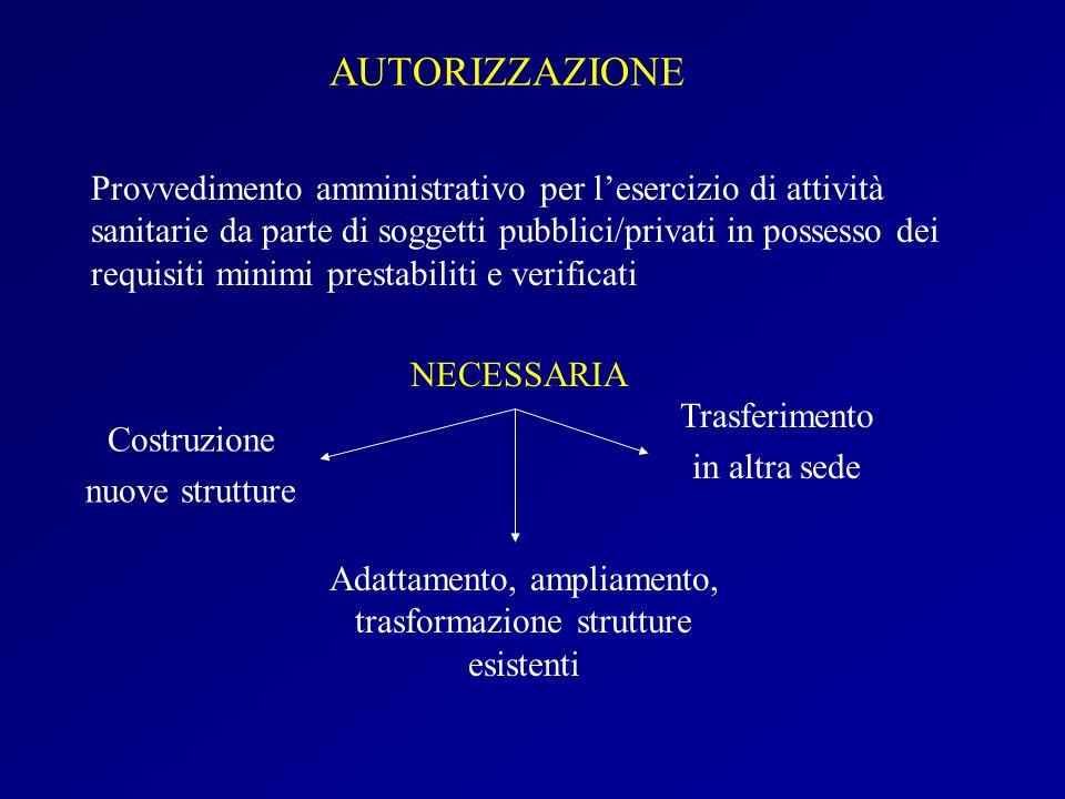Adattamento, ampliamento, trasformazione strutture esistenti
