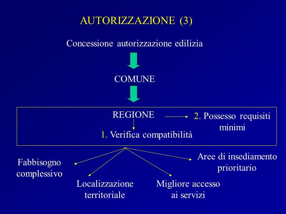 AUTORIZZAZIONE (3) Concessione autorizzazione edilizia COMUNE REGIONE