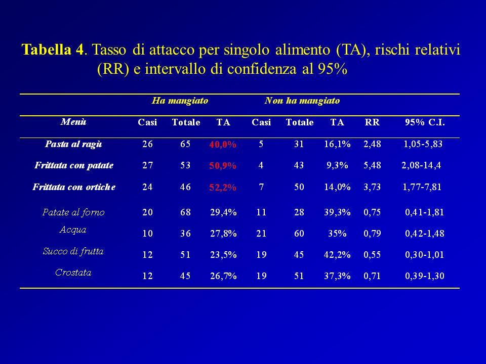 Tabella 4.
