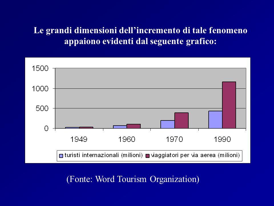 Le grandi dimensioni dell'incremento di tale fenomeno appaiono evidenti dal seguente grafico: