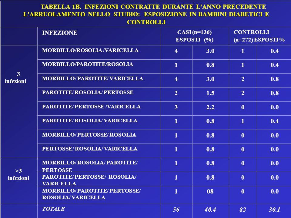 TABELLA 1B. INFEZIONI CONTRATTE DURANTE L ANNO PRECEDENTE L ARRUOLAMENTO NELLO STUDIO: ESPOSIZIONE IN BAMBINI DIABETICI E CONTROLLI