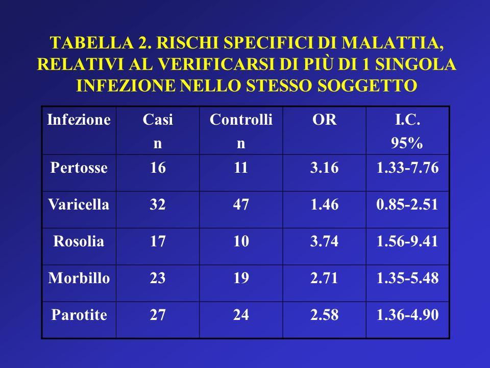 TABELLA 2. RISCHI SPECIFICI DI MALATTIA, RELATIVI AL VERIFICARSI DI PIÙ DI 1 SINGOLA INFEZIONE NELLO STESSO SOGGETTO