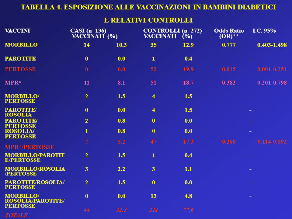TABELLA 4. ESPOSIZIONE ALLE VACCINAZIONI IN BAMBINI DIABETICI