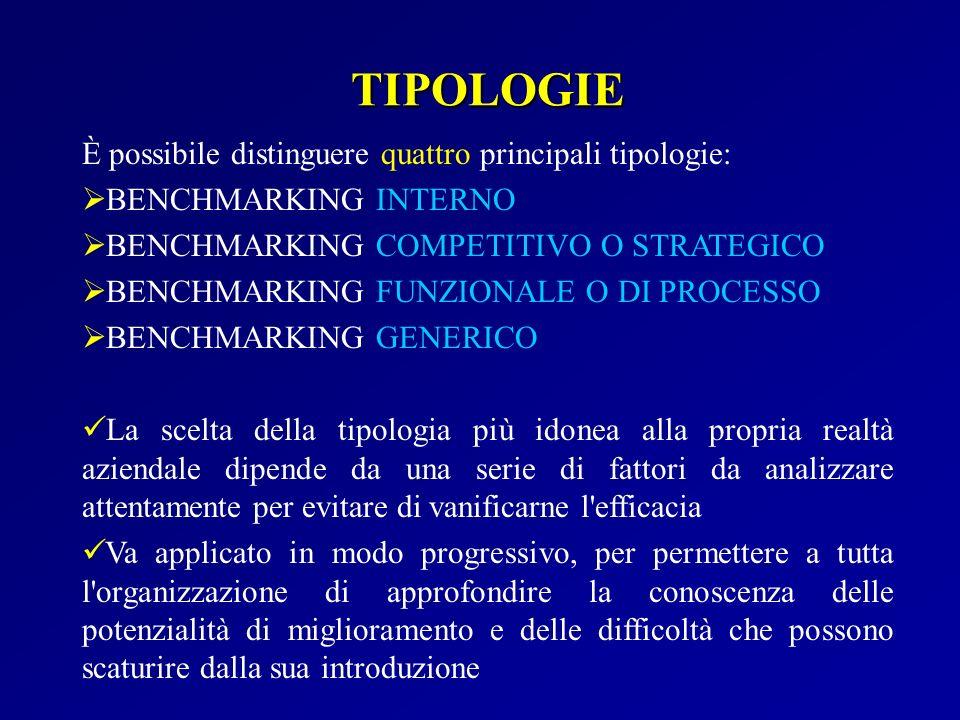 TIPOLOGIE È possibile distinguere quattro principali tipologie: