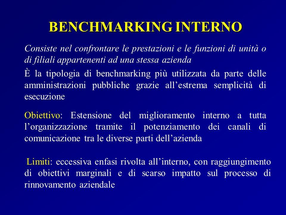 BENCHMARKING INTERNO Consiste nel confrontare le prestazioni e le funzioni di unità o di filiali appartenenti ad una stessa azienda.