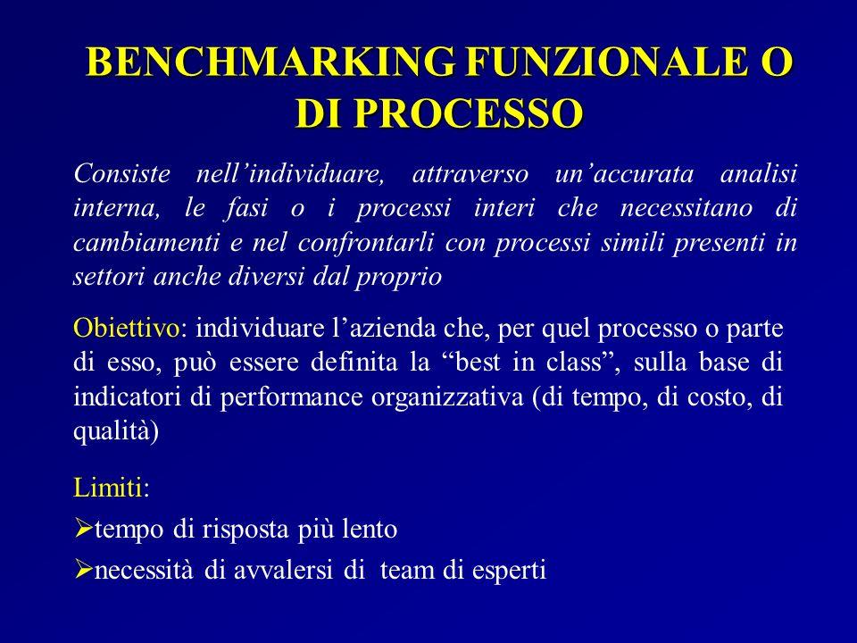 BENCHMARKING FUNZIONALE O DI PROCESSO