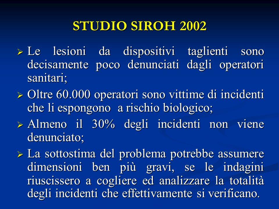 STUDIO SIROH 2002 Le lesioni da dispositivi taglienti sono decisamente poco denunciati dagli operatori sanitari;