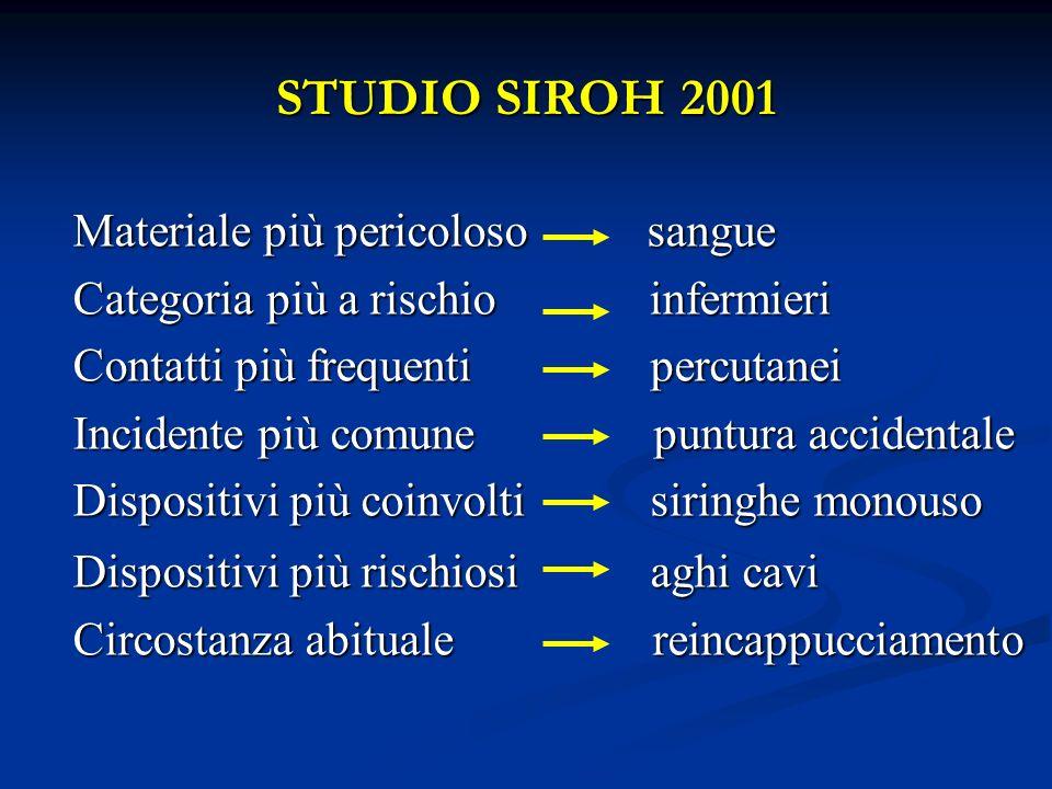 STUDIO SIROH 2001 Materiale più pericoloso sangue