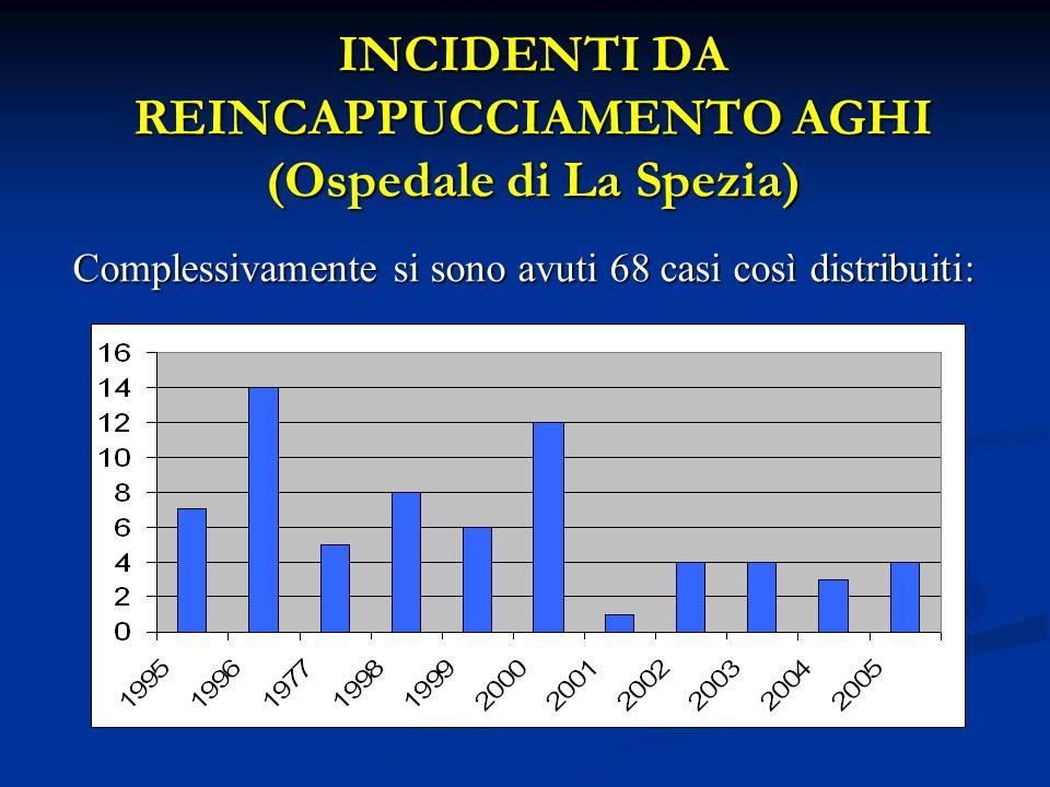 INCIDENTI DA REINCAPPUCCIAMENTO AGHI (Ospedale di La Spezia)