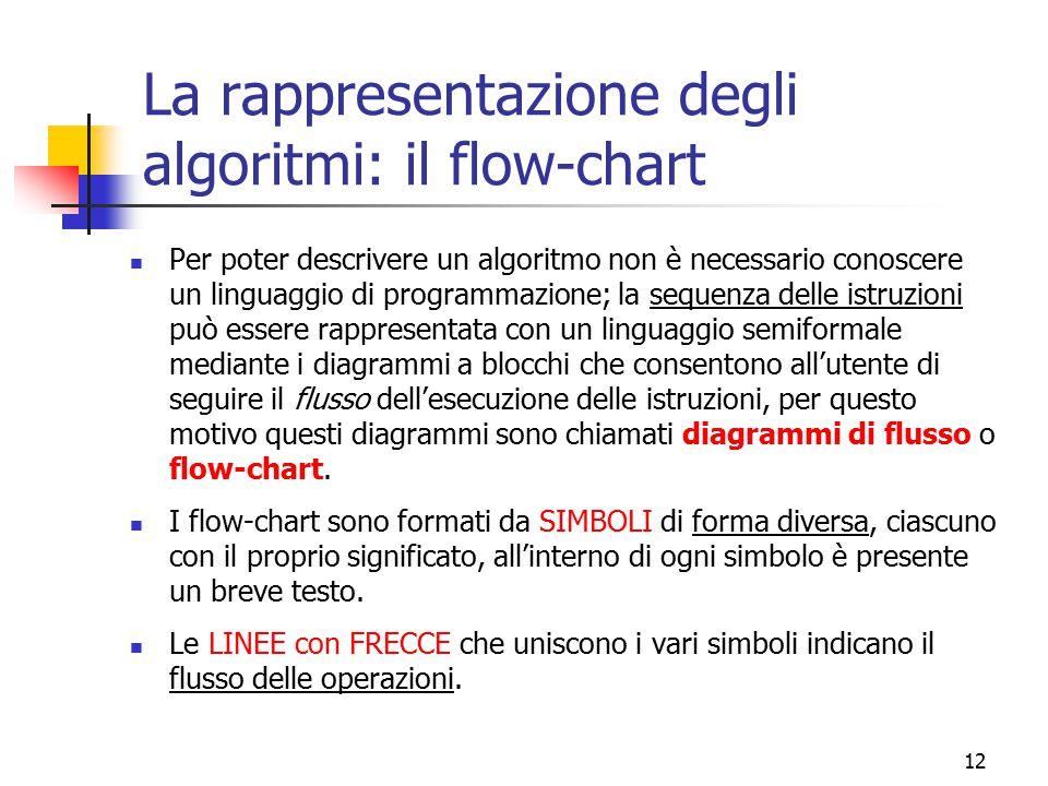 La rappresentazione degli algoritmi: il flow-chart