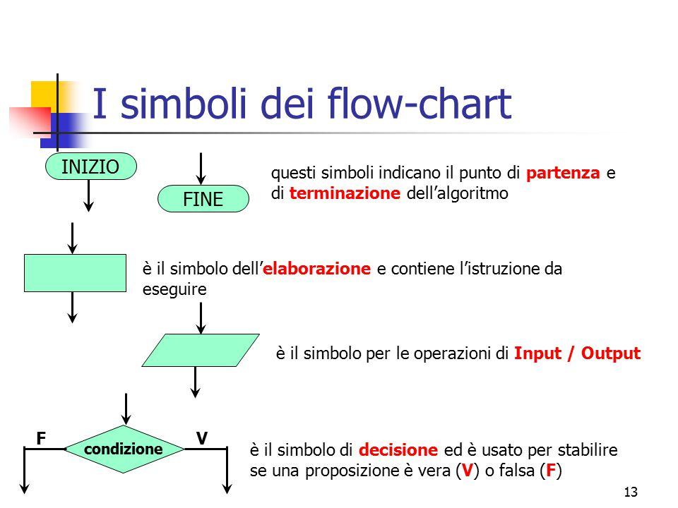 I simboli dei flow-chart