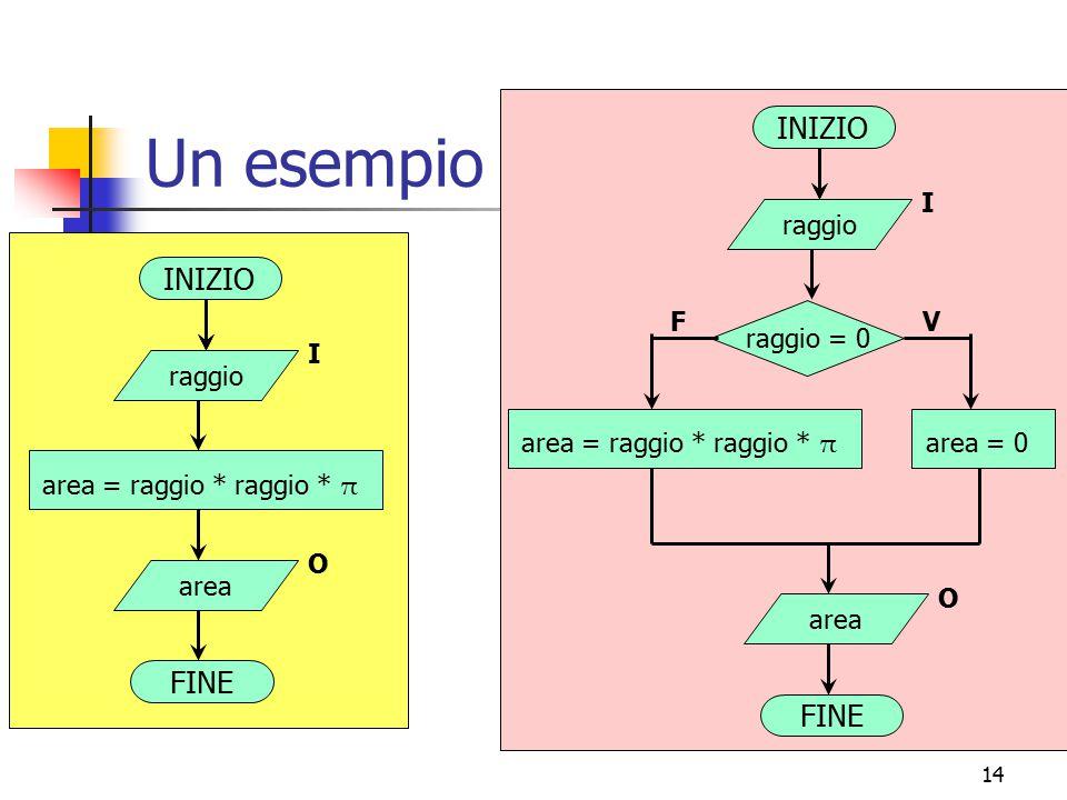 Un esempio INIZIO INIZIO FINE FINE area = raggio * raggio * π raggio I