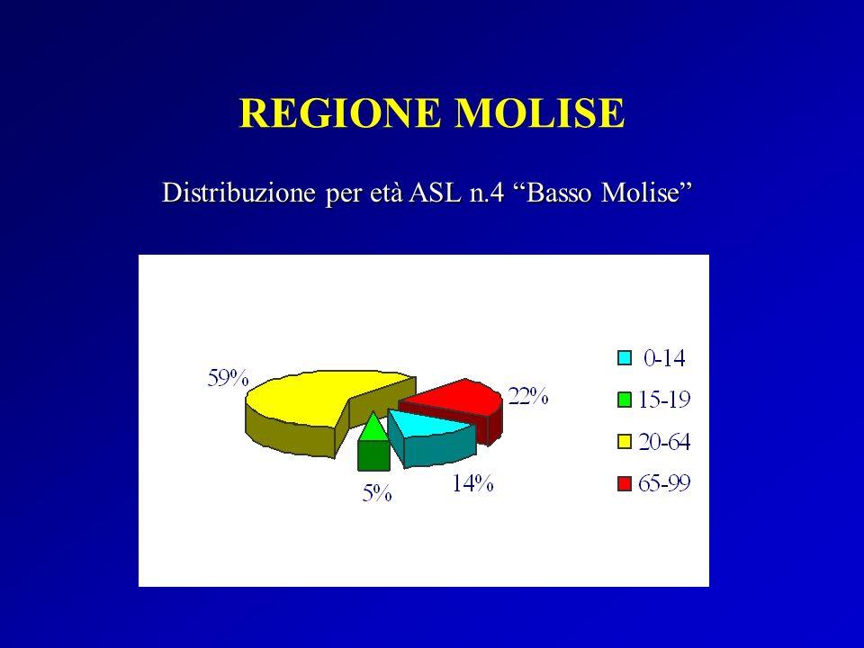 Distribuzione per età ASL n.4 Basso Molise