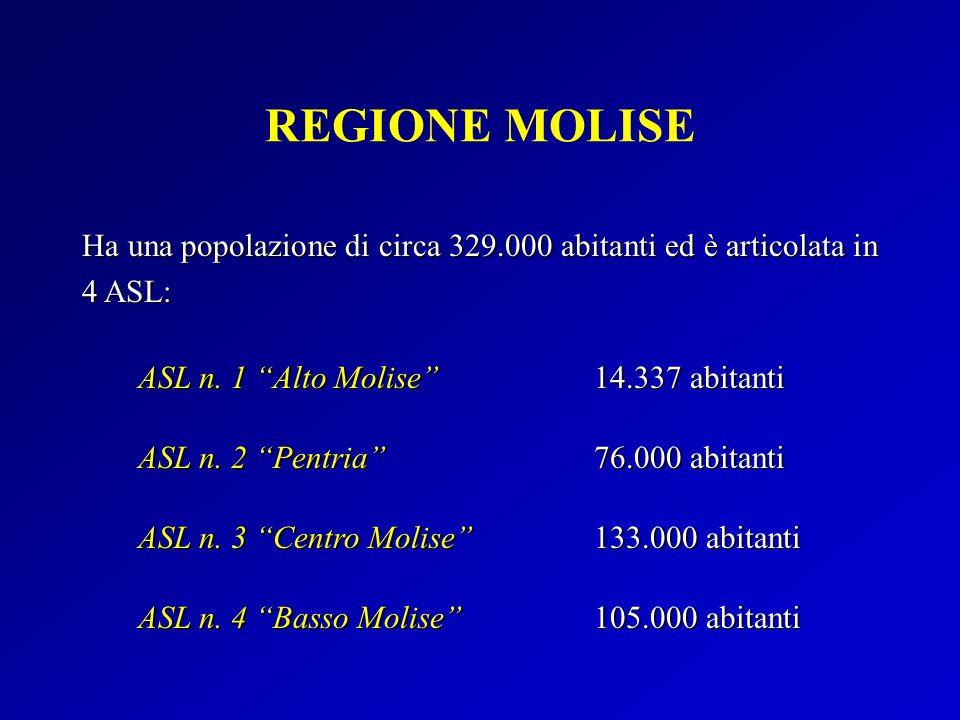 REGIONE MOLISE Ha una popolazione di circa 329.000 abitanti ed è articolata in 4 ASL: ASL n. 1 Alto Molise