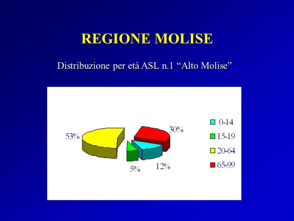 Distribuzione per età ASL n.1 Alto Molise
