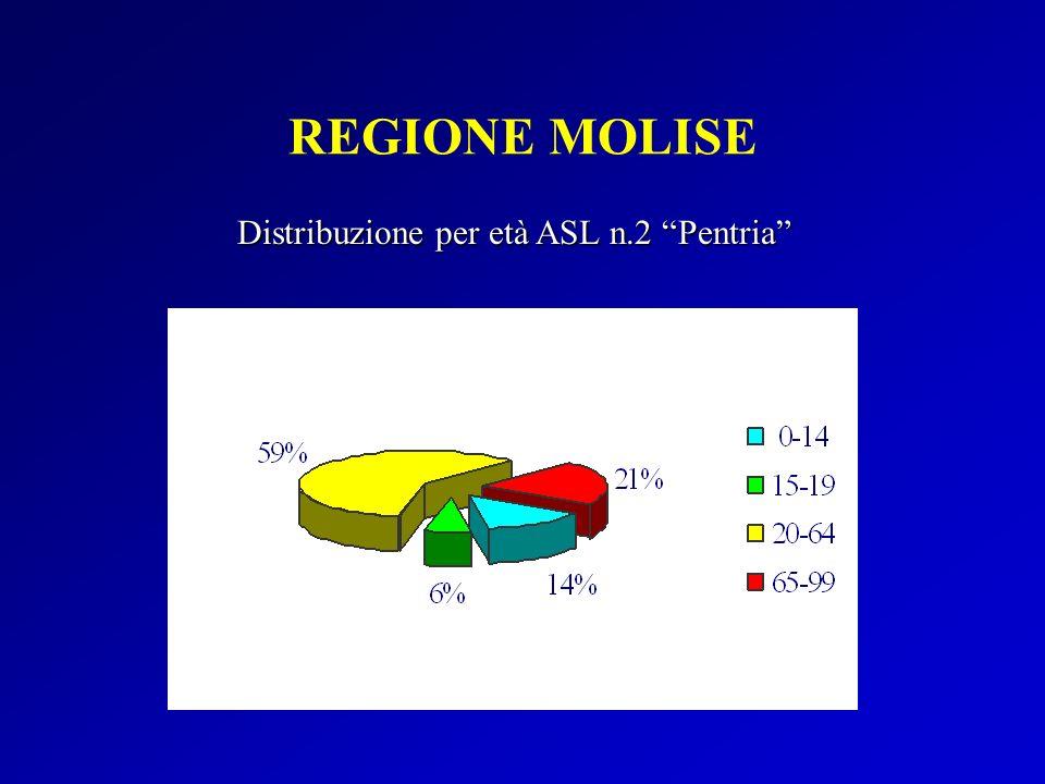 Distribuzione per età ASL n.2 Pentria