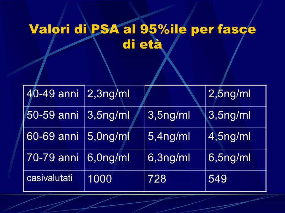 Valori di PSA al 95%ile per fasce di età