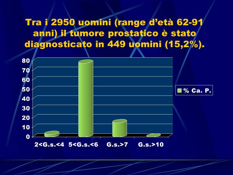 Tra i 2950 uomini (range d'età 62-91 anni) il tumore prostatico è stato diagnosticato in 449 uomini (15,2%).