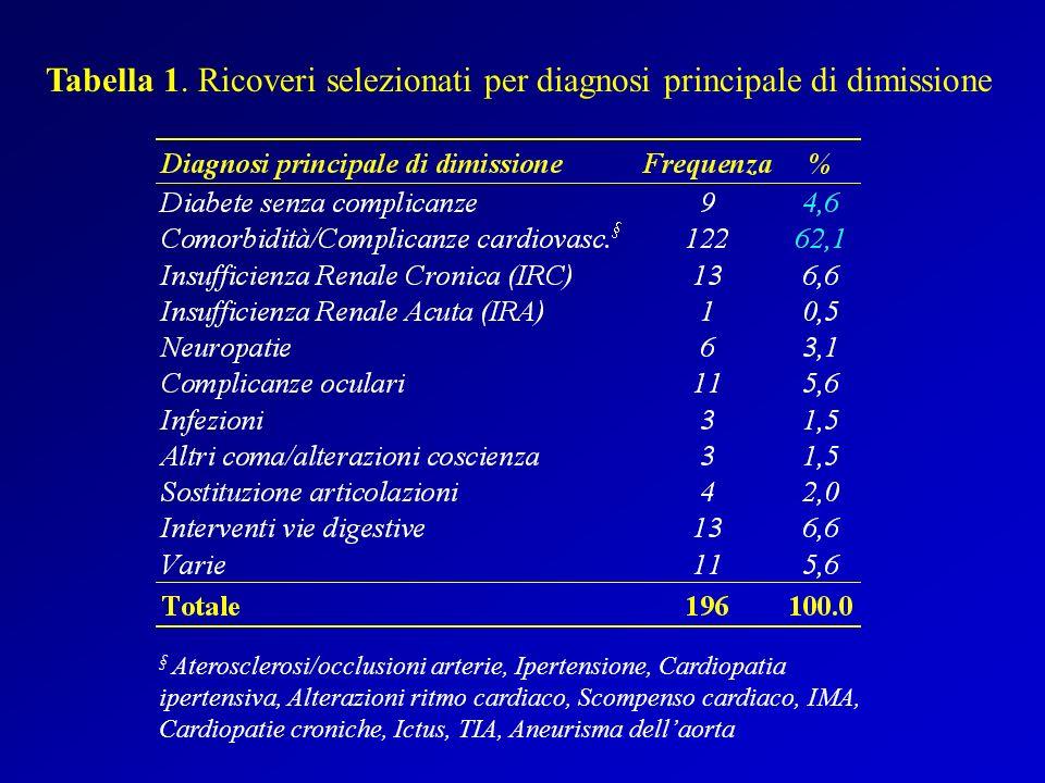 Tabella 1. Ricoveri selezionati per diagnosi principale di dimissione