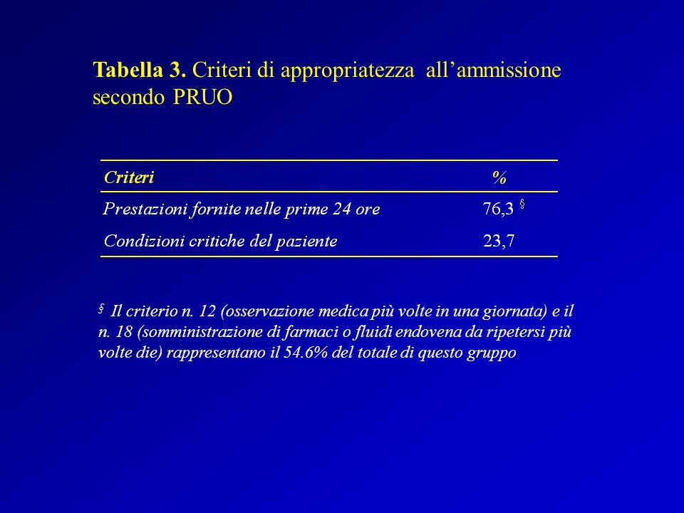 Tabella 3. Criteri di appropriatezza all'ammissione secondo PRUO