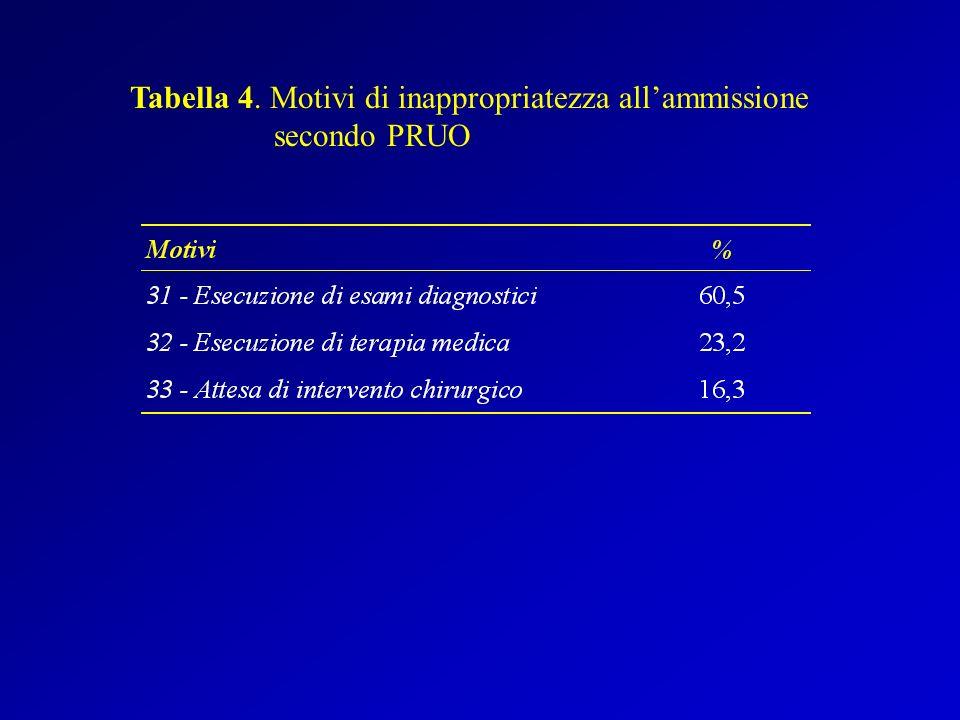 Tabella 4. Motivi di inappropriatezza all'ammissione secondo PRUO