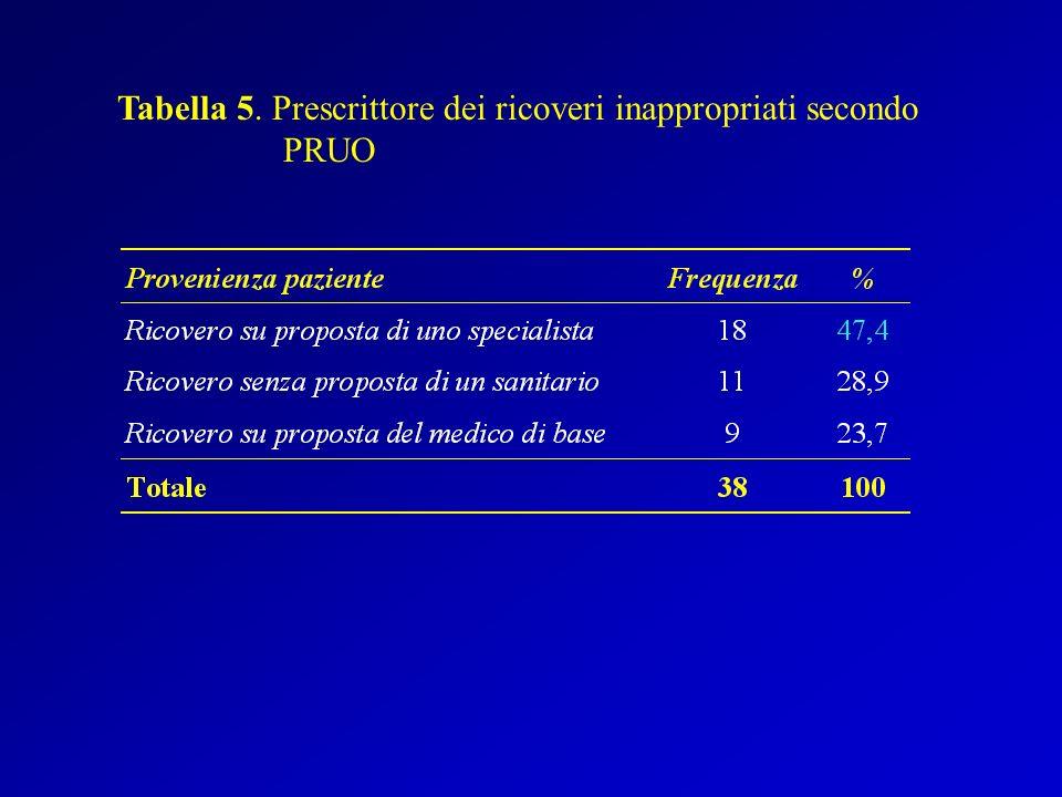 Tabella 5. Prescrittore dei ricoveri inappropriati secondo PRUO