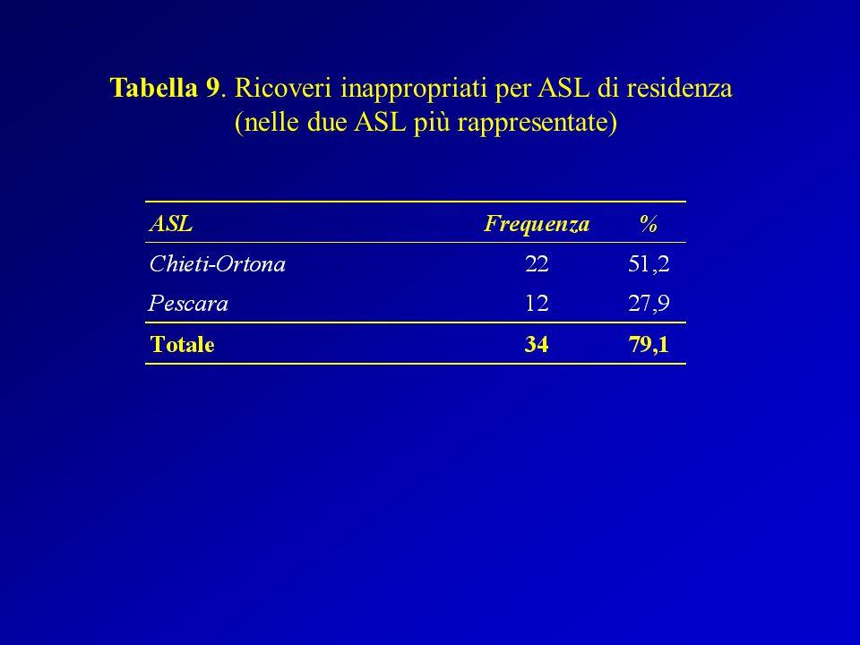Tabella 9. Ricoveri inappropriati per ASL di residenza (nelle due ASL più rappresentate)