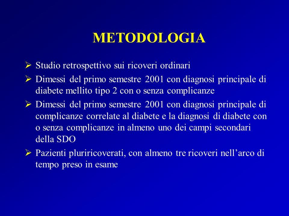 METODOLOGIA Studio retrospettivo sui ricoveri ordinari