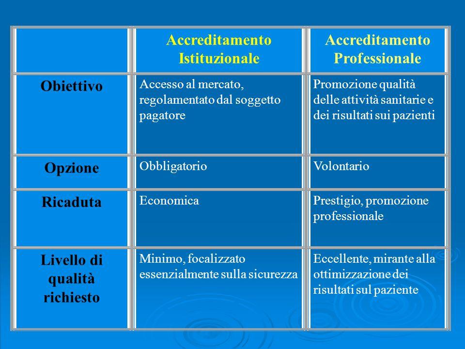 Accreditamento Istituzionale Accreditamento Professionale
