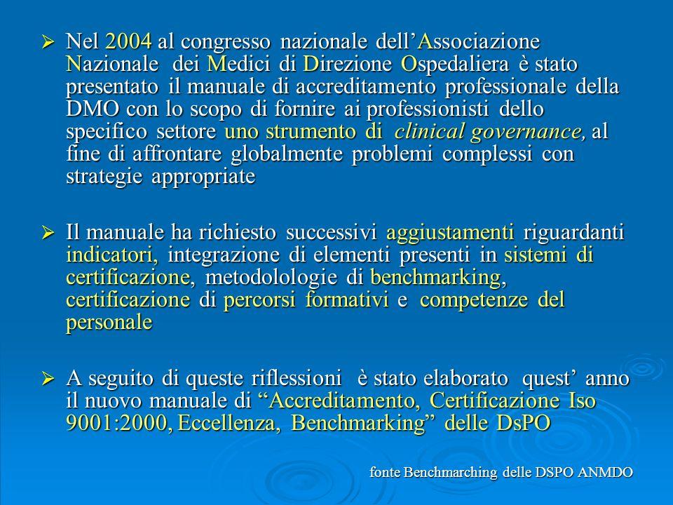 Nel 2004 al congresso nazionale dell'Associazione Nazionale dei Medici di Direzione Ospedaliera è stato presentato il manuale di accreditamento professionale della DMO con lo scopo di fornire ai professionisti dello specifico settore uno strumento di clinical governance, al fine di affrontare globalmente problemi complessi con strategie appropriate