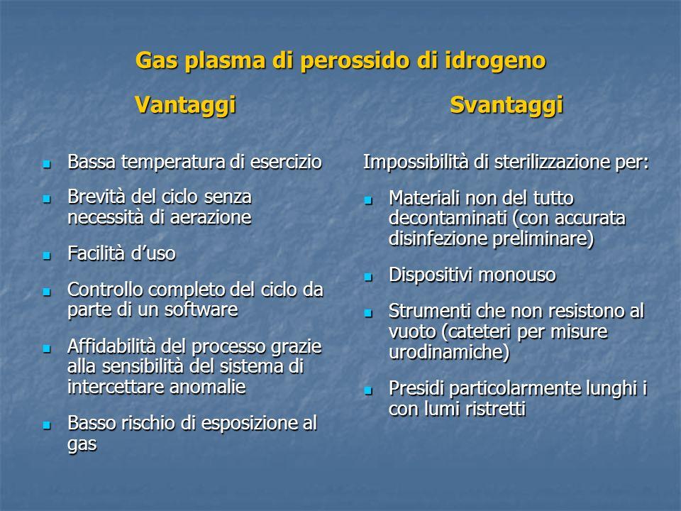 Gas plasma di perossido di idrogeno