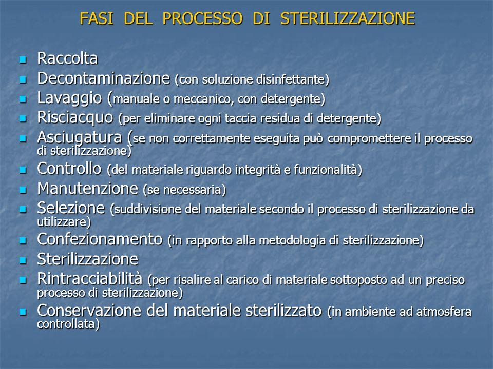 FASI DEL PROCESSO DI STERILIZZAZIONE