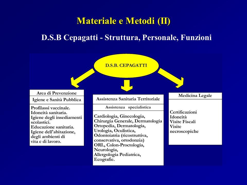 Materiale e Metodi (II)