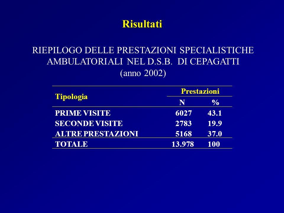Risultati RIEPILOGO DELLE PRESTAZIONI SPECIALISTICHE AMBULATORIALI NEL D.S.B. DI CEPAGATTI. (anno 2002)