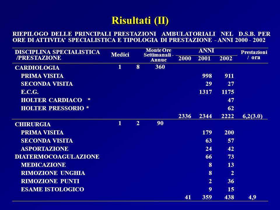 Risultati (II) 4,9 438 359 41 15 9 ESAME ISTOLOGICO 36 2