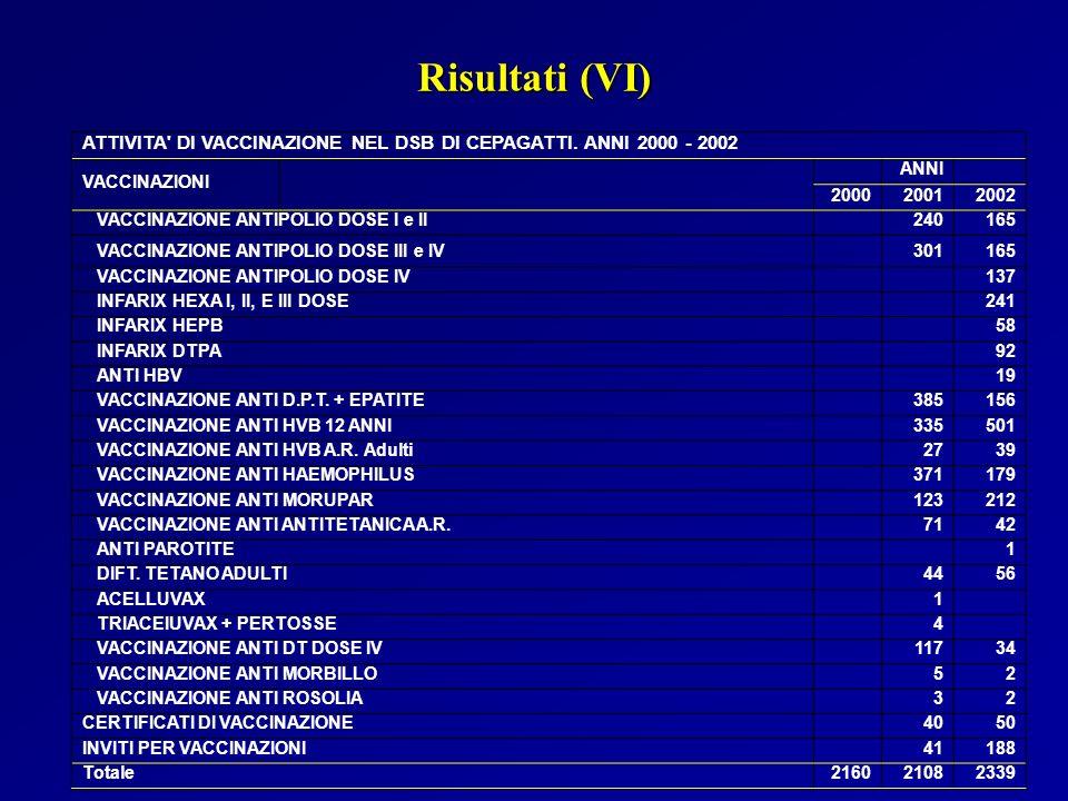 Risultati (VI) ATTIVITA DI VACCINAZIONE NEL DSB DI CEPAGATTI. ANNI 2000 - 2002. VACCINAZIONI. ANNI.
