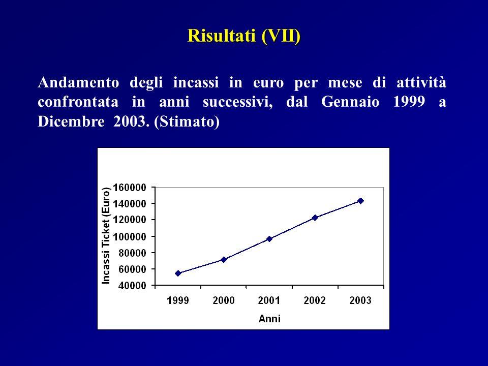 Risultati (VII) Andamento degli incassi in euro per mese di attività confrontata in anni successivi, dal Gennaio 1999 a Dicembre 2003.