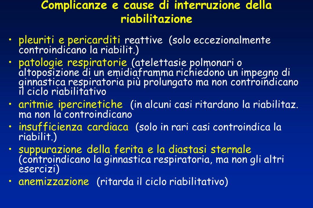 Complicanze e cause di interruzione della riabilitazione
