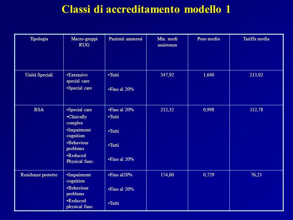 Classi di accreditamento modello 1