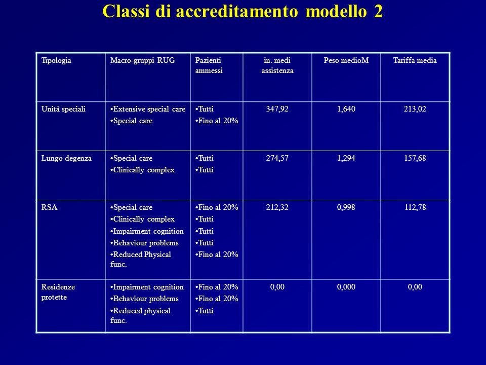 Classi di accreditamento modello 2