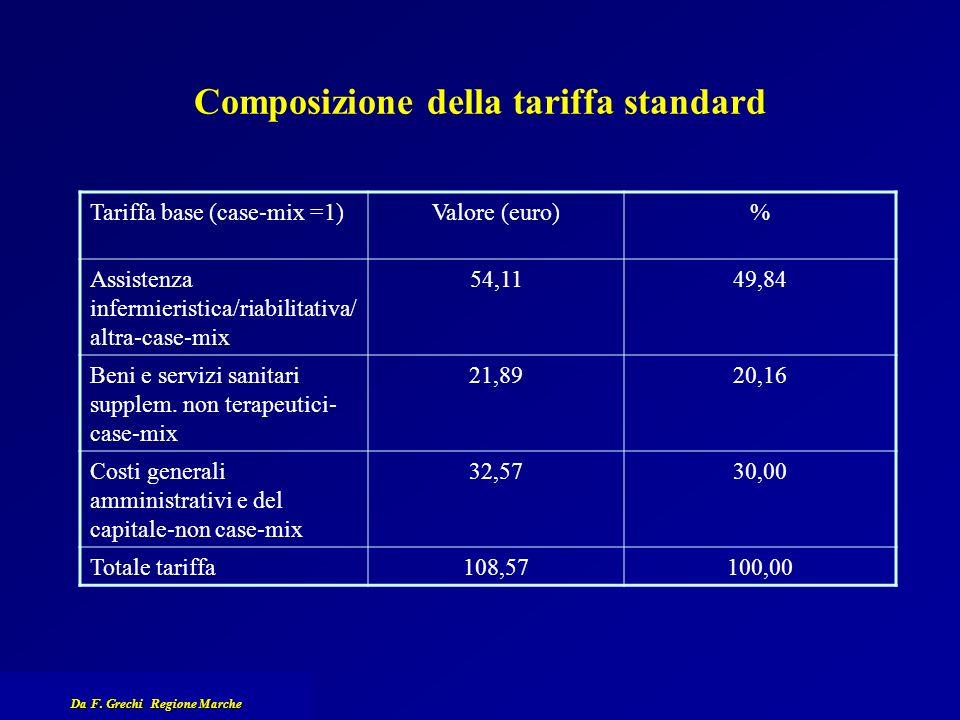 Composizione della tariffa standard