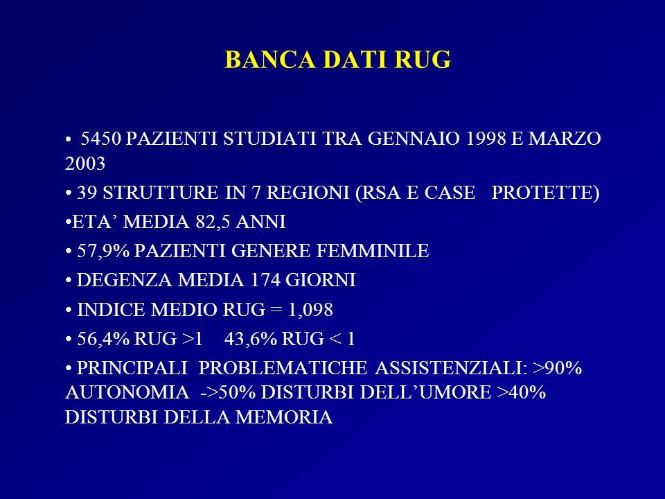 BANCA DATI RUG 39 STRUTTURE IN 7 REGIONI (RSA E CASE PROTETTE)