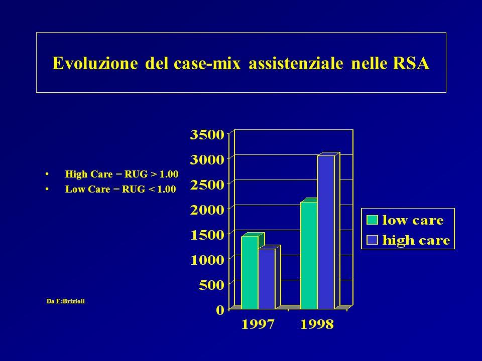Evoluzione del case-mix assistenziale nelle RSA