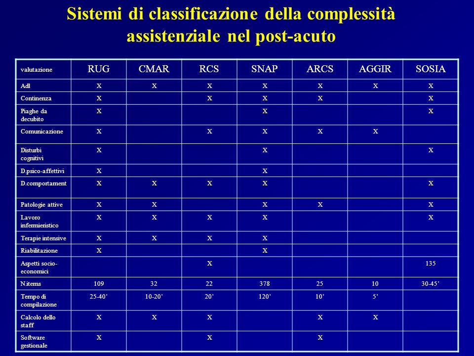 Sistemi di classificazione della complessità assistenziale nel post-acuto