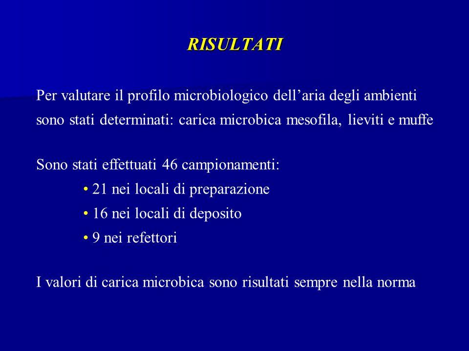 RISULTATI Per valutare il profilo microbiologico dell'aria degli ambienti sono stati determinati: carica microbica mesofila, lieviti e muffe.